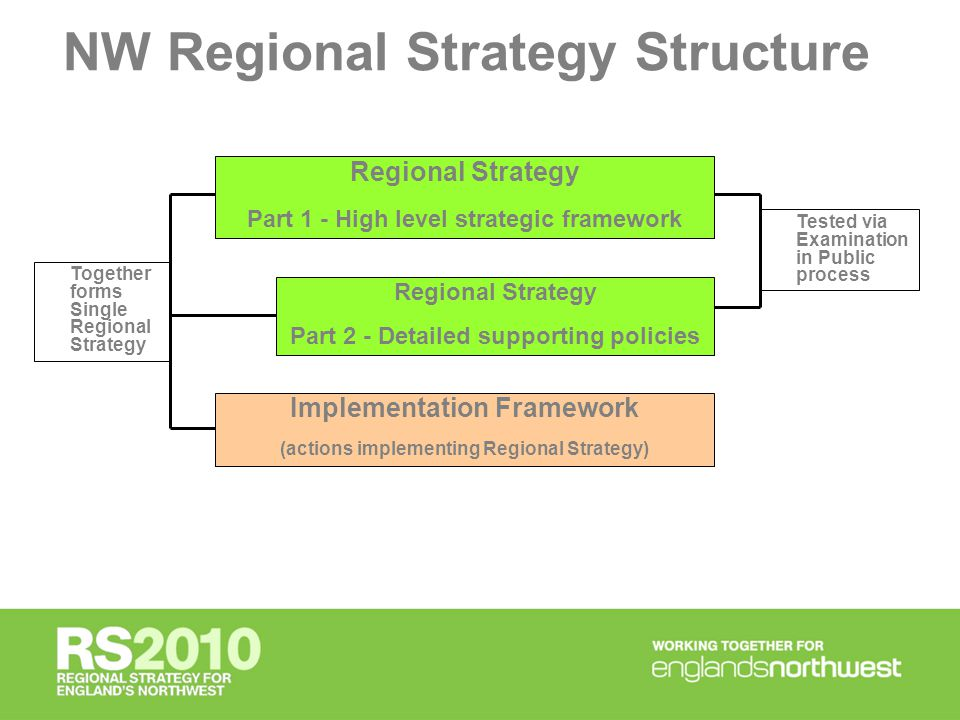 Regional Strategy Part 1 - High level strategic framework Regional Strategy Part 2 - Detailed supporting policies Implementation Framework (actions implementing Regional Strategy) Tested via Examination in Public process Together forms Single Regional Strategy NW Regional Strategy Structure