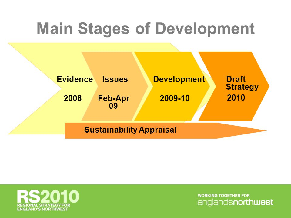 RS2010 Development Process (1) Consultation Report Principles / Values Outcomes June - July 09 Summer - Dec 09 Jan – Feb 10 Evidence Papers Independent assessment of evidence base.