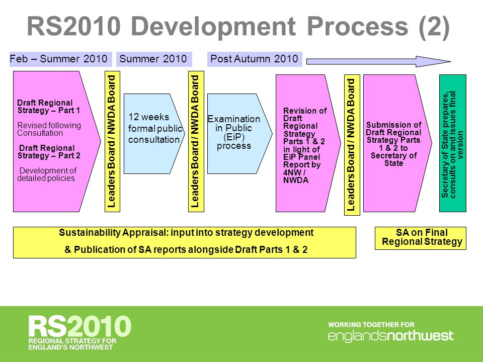 Working Draft of Part 1 – version 4 - Summary of 12 outcomes for RS2010 (1) Following RS2010 Principles & Issues Paper consultation in Early 2009, 4NW and NWDA have agreed on 12 outcomes for RS2010.