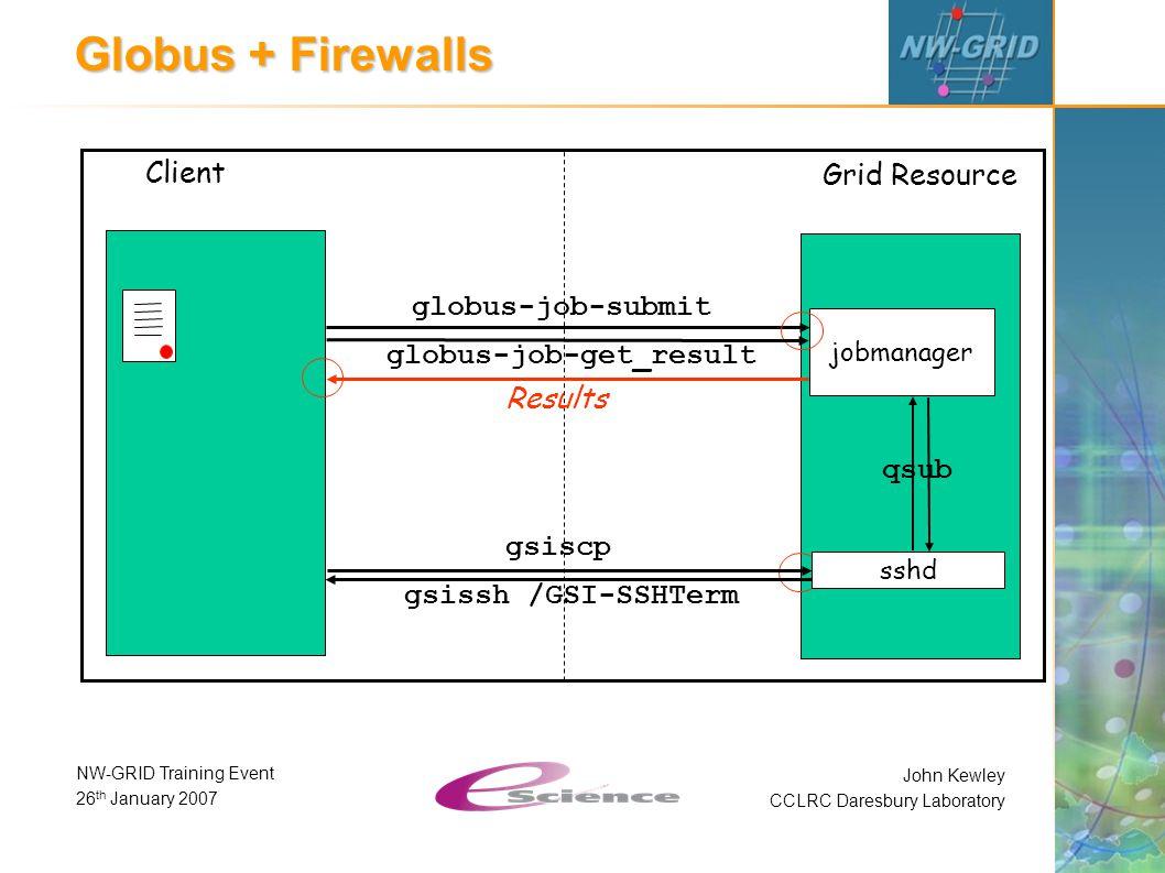 John Kewley CCLRC Daresbury Laboratory NW-GRID Training Event 26 th January 2007 Globus + Firewalls Client Grid Resource globus-job-submit Results gsi