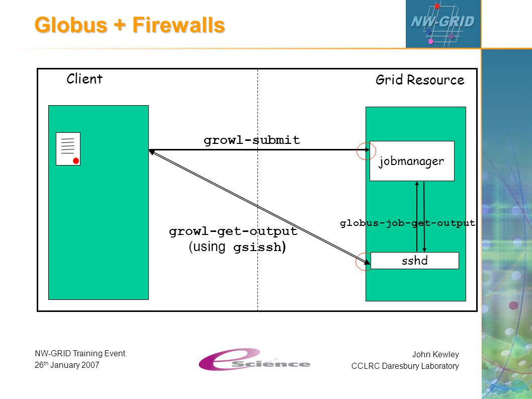 John Kewley CCLRC Daresbury Laboratory NW-GRID Training Event 26 th January 2007 Globus + Firewalls Client Grid Resource growl-submit jobmanager sshd globus-job-get-output growl-get-output (using gsissh )