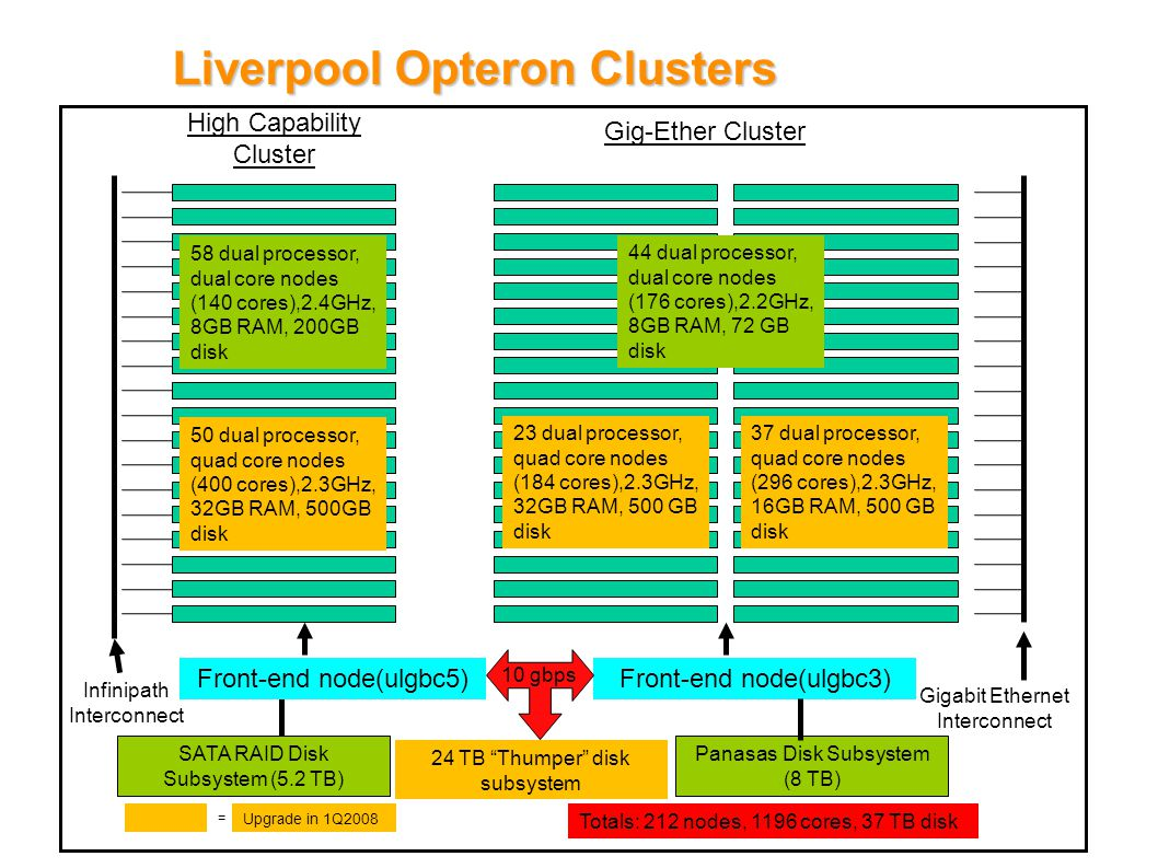 Liverpool Opteron Clusters High Capability Cluster Gig-Ether Cluster 58 dual processor, dual core nodes (140 cores),2.4GHz, 8GB RAM, 200GB disk Front-end node(ulgbc3) Infinipath Interconnect Gigabit Ethernet Interconnect 44 dual processor, dual core nodes (176 cores),2.2GHz, 8GB RAM, 72 GB disk Panasas Disk Subsystem (8 TB) SATA RAID Disk Subsystem (5.2 TB) 50 dual processor, quad core nodes (400 cores),2.3GHz, 32GB RAM, 500GB disk 23 dual processor, quad core nodes (184 cores),2.3GHz, 32GB RAM, 500 GB disk 37 dual processor, quad core nodes (296 cores),2.3GHz, 16GB RAM, 500 GB disk 24 TB Thumper disk subsystem Totals: 212 nodes, 1196 cores, 37 TB disk = Upgrade in 1Q2008 Front-end node(ulgbc5) 10 gbps