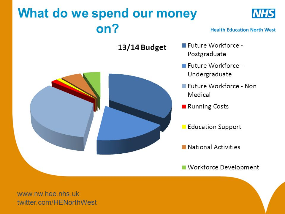 www.nw.hee.nhs.uk twitter.com/HENorthWest What do we spend our money on