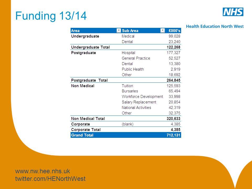 www.nw.hee.nhs.uk twitter.com/HENorthWest Funding 13/14