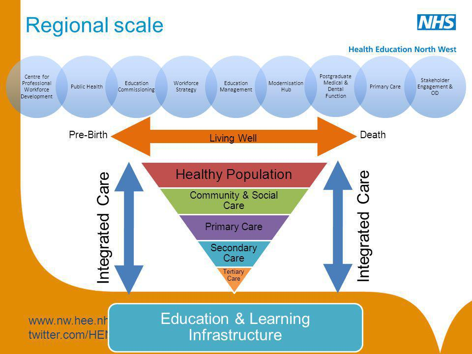 www.nw.hee.nhs.uk twitter.com/HENorthWest Regional scale Centre for Professional Workforce Development Public Health Education Commissioning Workforce