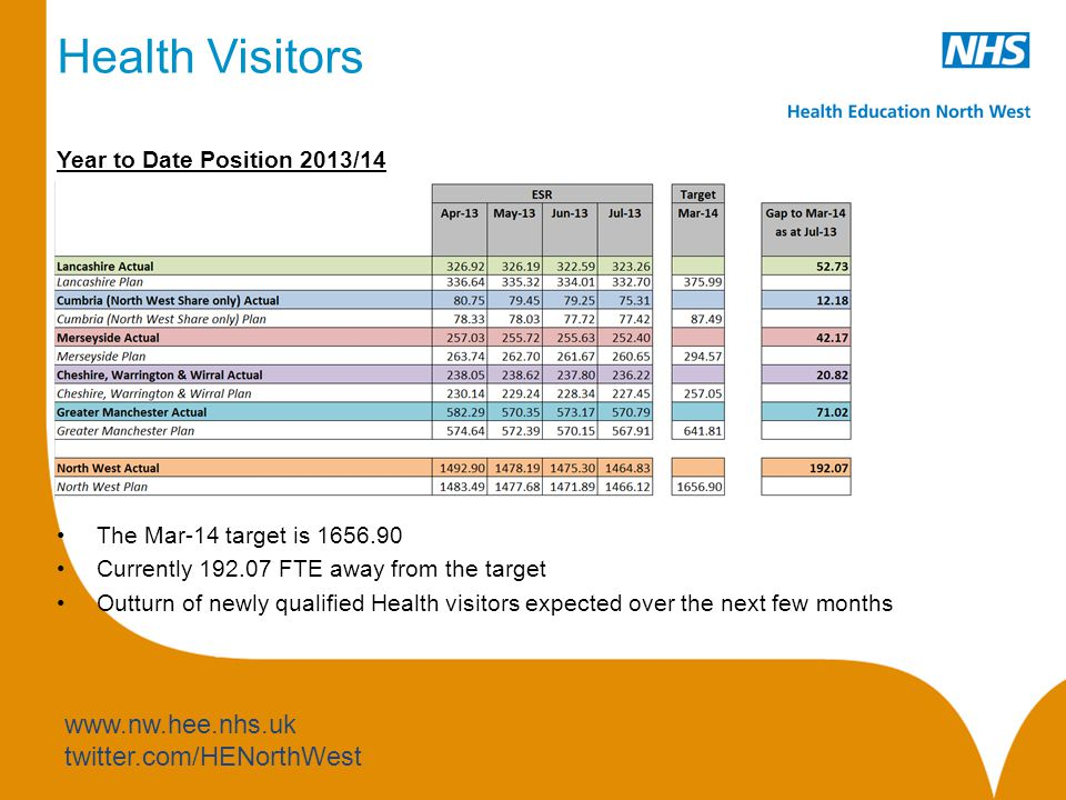www.nw.hee.nhs.uk twitter.com/HENorthWest Health Visitors Year to Date Position 2013/14 The Mar-14 target is 1656.90 Currently 192.07 FTE away from the target Outturn of newly qualified Health visitors expected over the next few months
