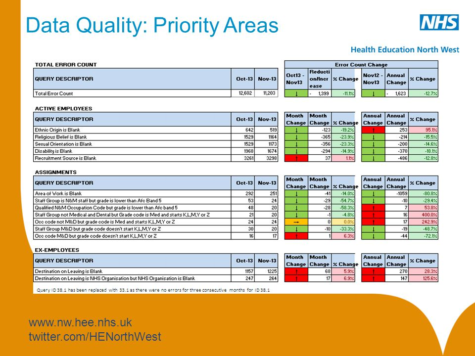 www.nw.hee.nhs.uk twitter.com/HENorthWest Data Quality: Priority Areas