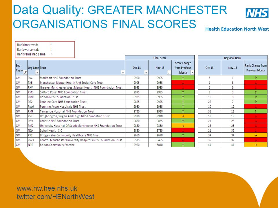 www.nw.hee.nhs.uk twitter.com/HENorthWest Data Quality: GREATER MANCHESTER ORGANISATIONS FINAL SCORES