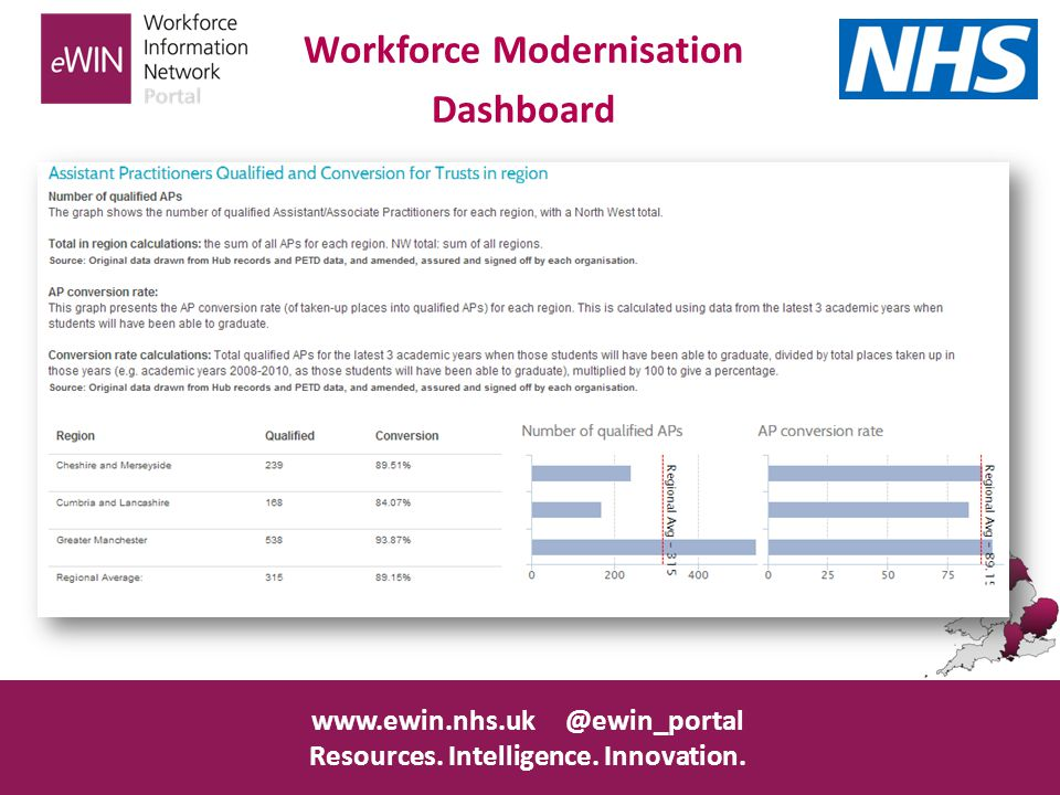 www.ewin.nhs.uk @ewin_portal Resources. Intelligence. Innovation. Workforce Modernisation Dashboard