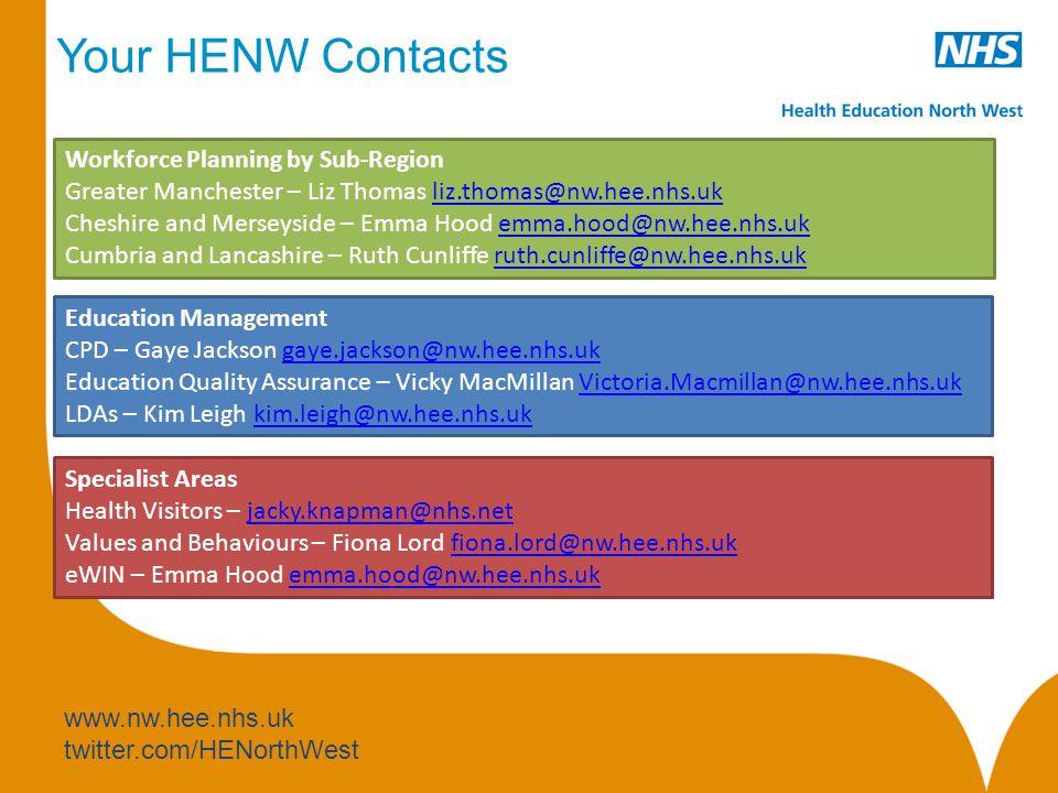 www.ewin.nhs.uk @ewin_portal Resources. Intelligence. Innovation. Workforce Modernisation Dashboard