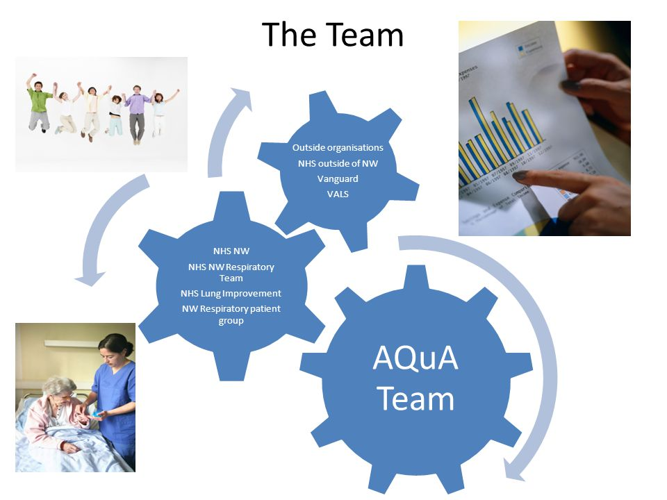 The Team AQuA Team NHS NW NHS NW Respiratory Team NHS Lung Improvement NW Respiratory patient group Outside organisations NHS outside of NW Vanguard VALS
