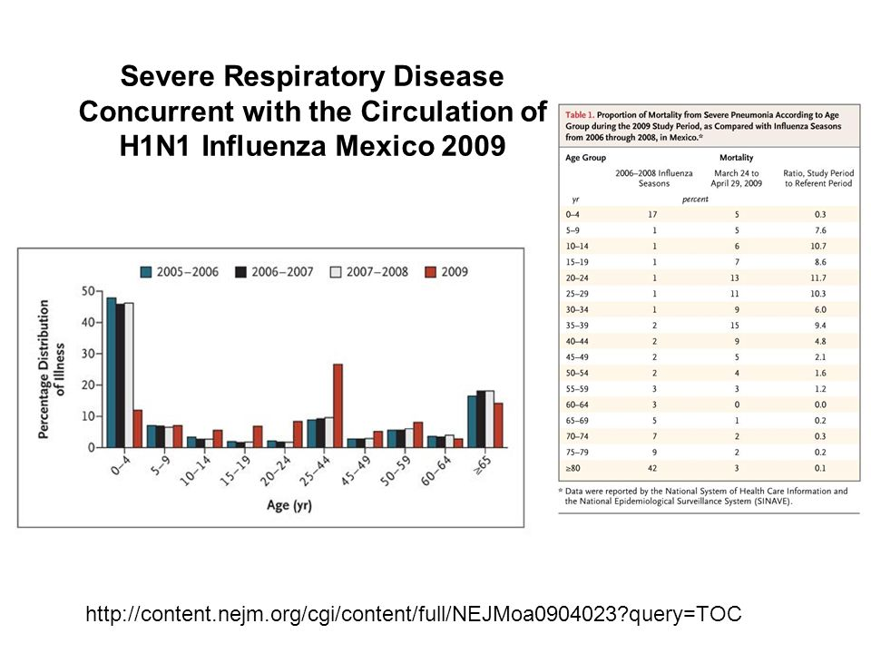 Severe Respiratory Disease Concurrent with the Circulation of H1N1 Influenza Mexico 2009 http://content.nejm.org/cgi/content/full/NEJMoa0904023 query=TOC