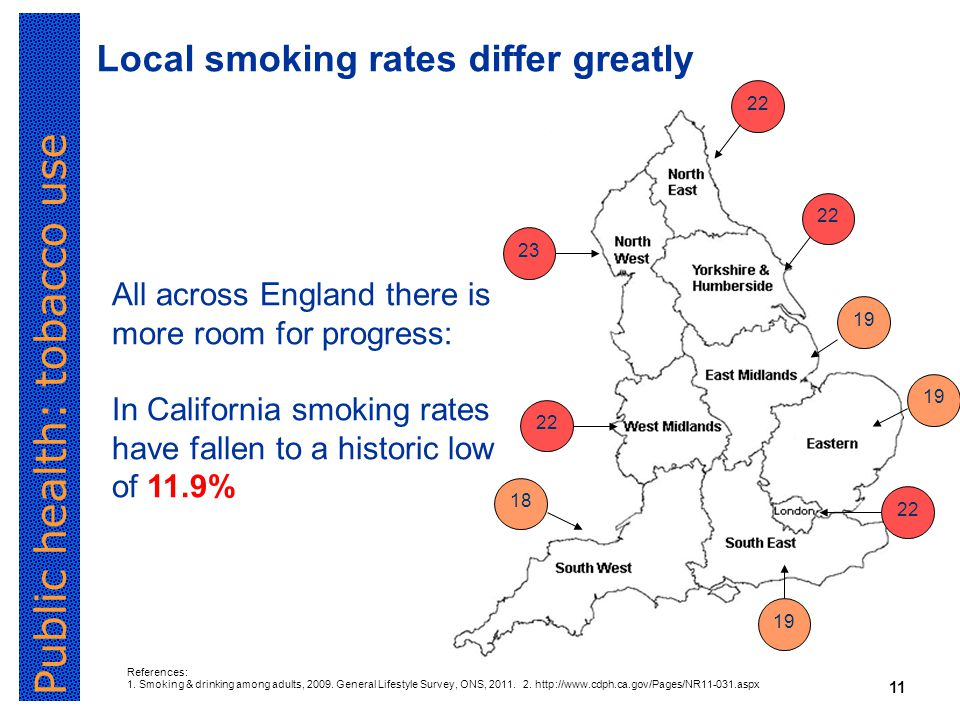 Public health: tobacco use 11 Local smoking rates differ greatly All across England there is more room for progress: In California smoking rates have fallen to a historic low of 11.9% References: 1.