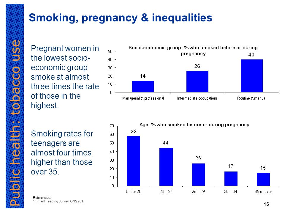 Public health: tobacco use 15 Smoking, pregnancy & inequalities Pregnant women in the lowest socio- economic group smoke at almost three times the rate of those in the highest.