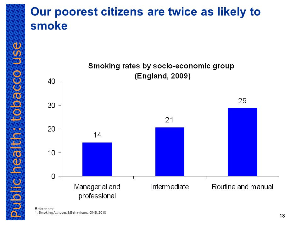 Public health: tobacco use 18 Our poorest citizens are twice as likely to smoke References: 1.