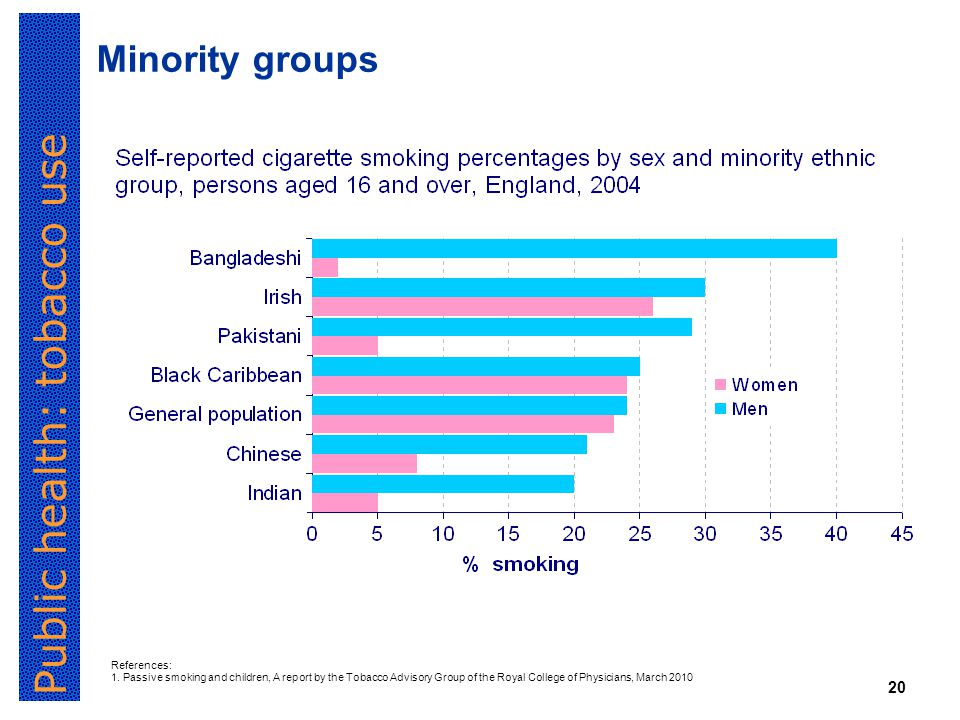 Public health: tobacco use 20 Minority groups References: 1.
