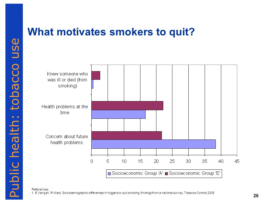 Public health: tobacco use 26 What motivates smokers to quit.