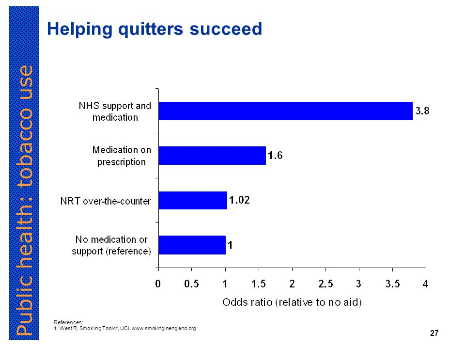 Public health: tobacco use 27 Helping quitters succeed References: 1.