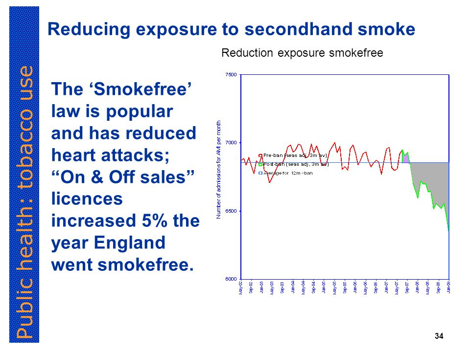 Public health: tobacco use 34 The 'Smokefree' law is popular and has reduced heart attacks; On & Off sales licences increased 5% the year England went smokefree.