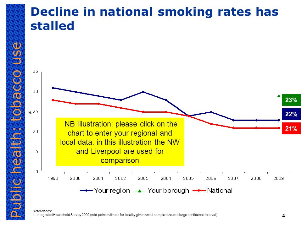 Public health: tobacco use 4 Decline in national smoking rates has stalled References: 1.