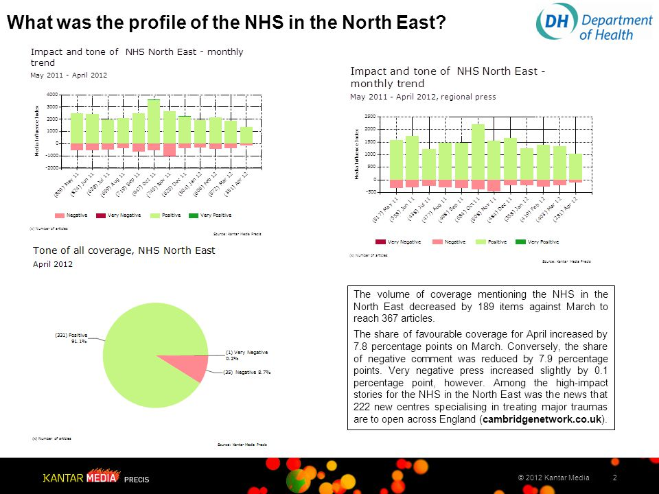 2© 2012 Kantar Media What was the profile of the NHS in the North East.