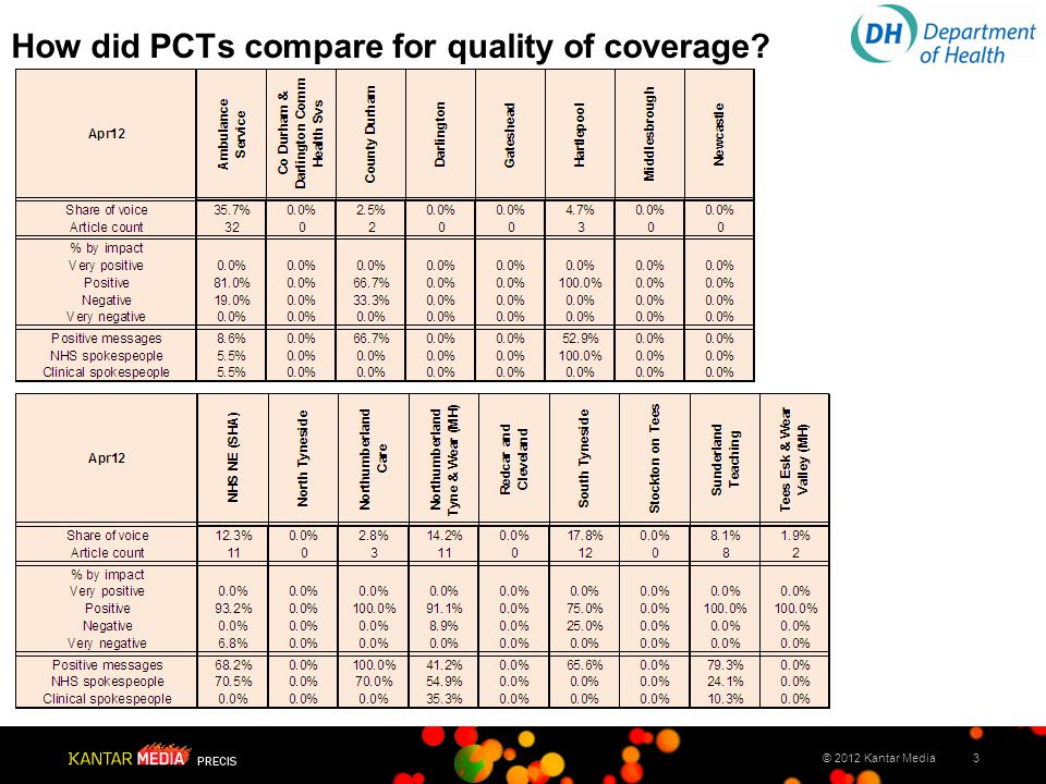 3© 2012 Kantar Media How did PCTs compare for quality of coverage?