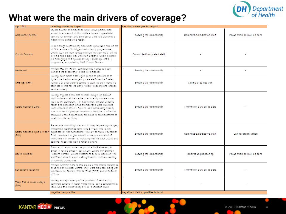4© 2012 Kantar Media What were the main drivers of coverage?