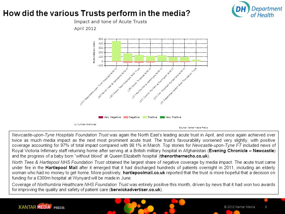 5© 2012 Kantar Media How did the various Trusts perform in the media.