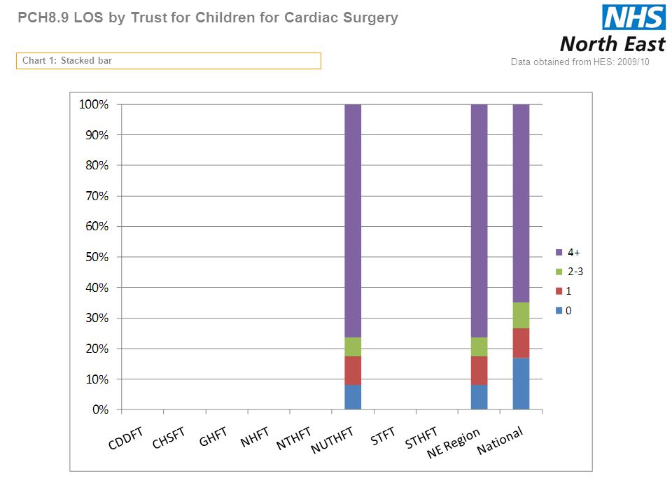 PCH8.9 LOS by Trust for Children for Cardiac Surgery Data obtained from HES: 2009/10 Chart 1: Stacked bar