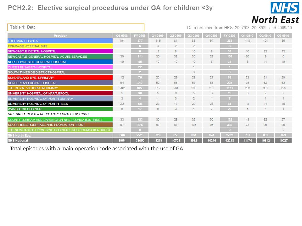 PCH2.2: Elective surgical procedures under GA for children <3y Table 1: Data Data obtained from HES: 2007/08, 2008/09, and 2009/10 4 Total episodes with a main operation code associated with the use of GA