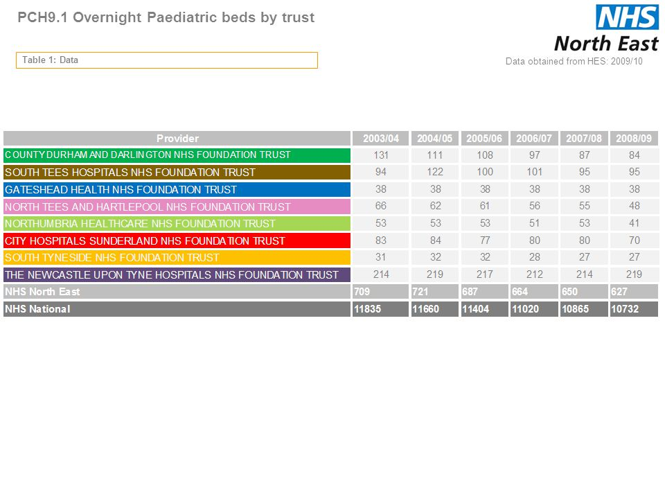PCH9.1 Overnight Paediatric beds by trust Table 1: Data 40 Data obtained from HES: 2009/10