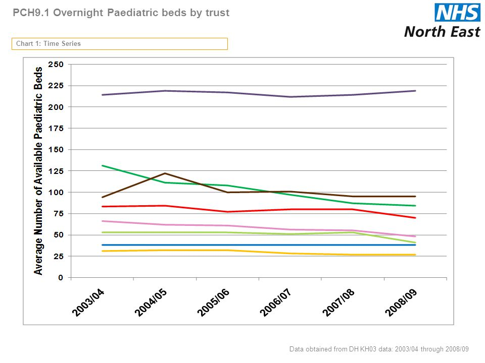 PCH9.1 Overnight Paediatric beds by trust Chart 1: Time Series Data obtained from DH KH03 data: 2003/04 through 2008/09 41