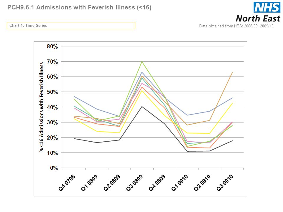 PCH9.6.1 Admissions with Feverish Illness (<16) Chart 1: Time Series Data obtained from HES: 2008/09, 2009/10
