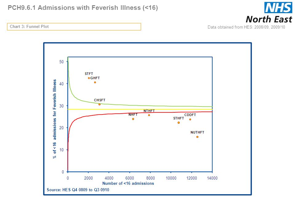 PCH9.6.1 Admissions with Feverish Illness (<16) Chart 3: Funnel Plot Data obtained from HES: 2008/09, 2009/10