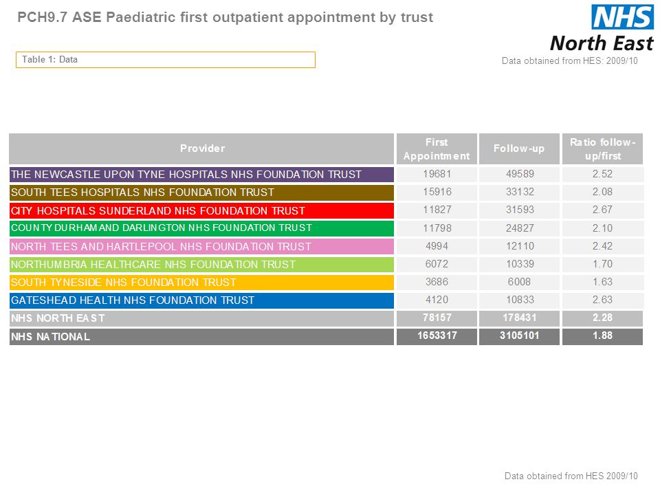 PCH9.7 ASE Paediatric first outpatient appointment by trust Table 1: Data Data obtained from HES: 2009/10 74 Data obtained from HES 2009/10