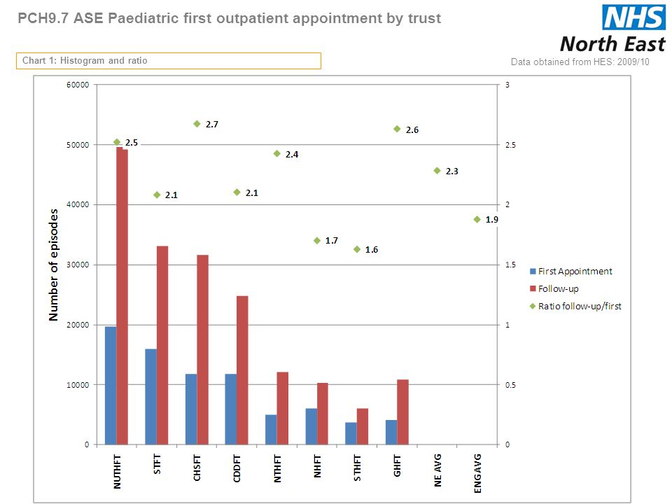 PCH9.7 ASE Paediatric first outpatient appointment by trust Chart 1: Histogram and ratio Data obtained from HES: 2009/10 75