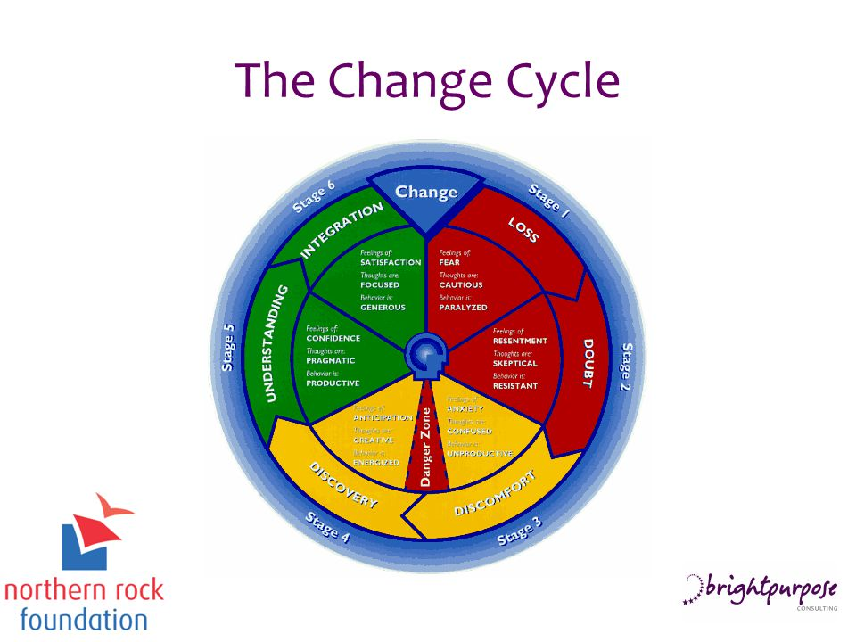 The Change Cycle