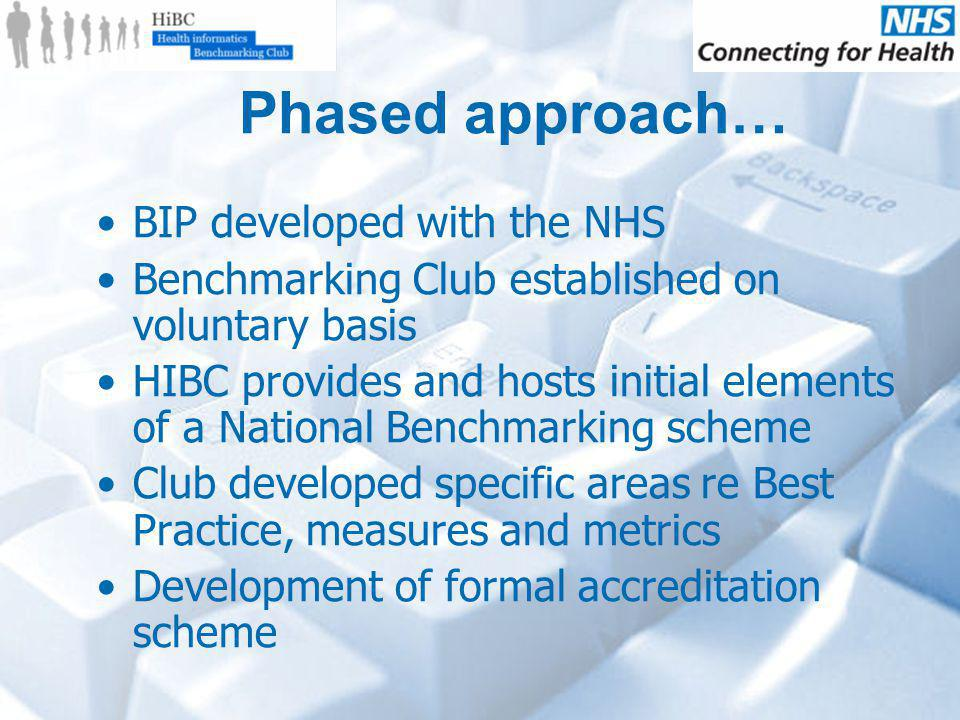 Phased approach… BIP developed with the NHS Benchmarking Club established on voluntary basis HIBC provides and hosts initial elements of a National Benchmarking scheme Club developed specific areas re Best Practice, measures and metrics Development of formal accreditation scheme