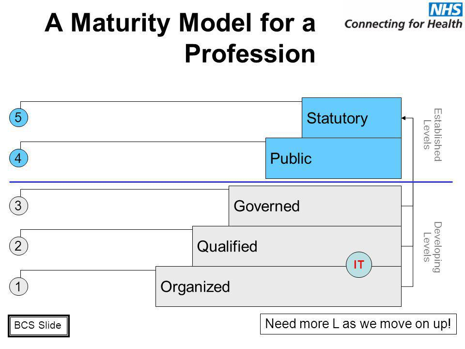 A Maturity Model for a Profession 1 2 3 4 5 Public Statutory Governed Qualified Organized Established Levels Developing Levels IT © 2006 The British C