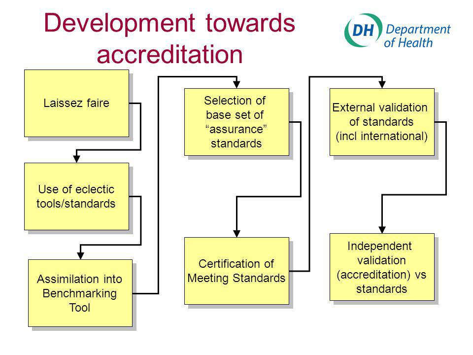 Development towards accreditation Laissez faire Use of eclectic tools/standards Assimilation into Benchmarking Tool Selection of base set of assurance standards Certification of Meeting Standards External validation of standards (incl international) Independent validation (accreditation) vs standards Independent validation (accreditation) vs standards