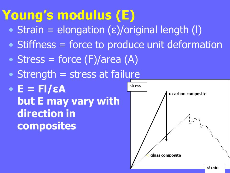 Young's modulus (E) Strain = elongation (ε)/original length (l) Stiffness = force to produce unit deformation Stress = force (F)/area (A) Strength = s