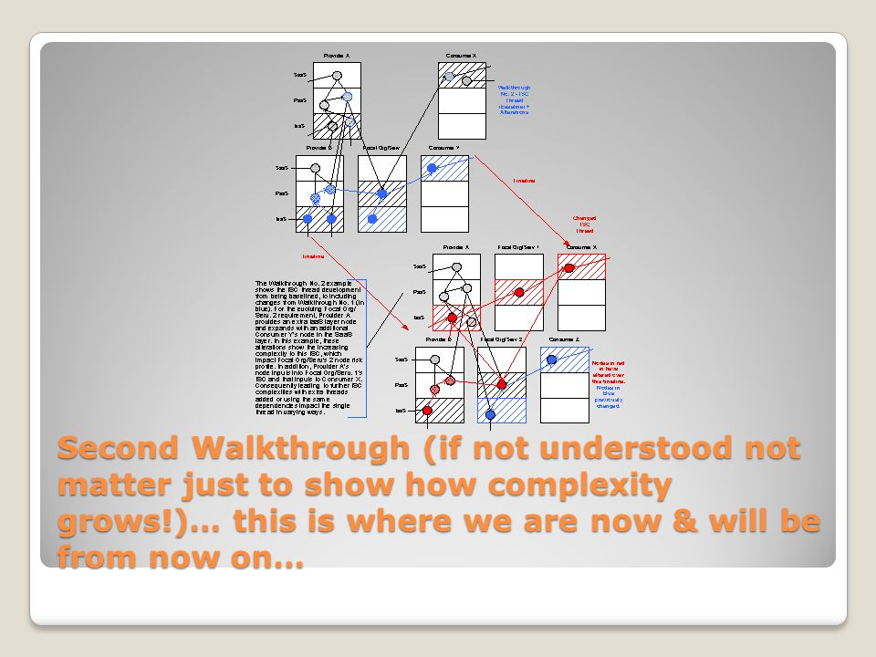 Second Walkthrough (if not understood not matter just to show how complexity grows!)… this is where we are now & will be from now on…