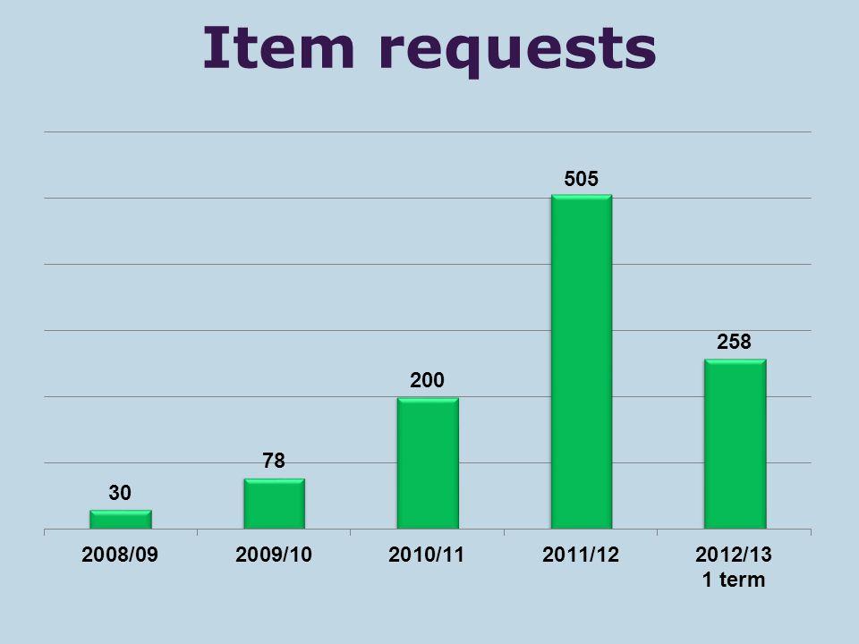 Item requests