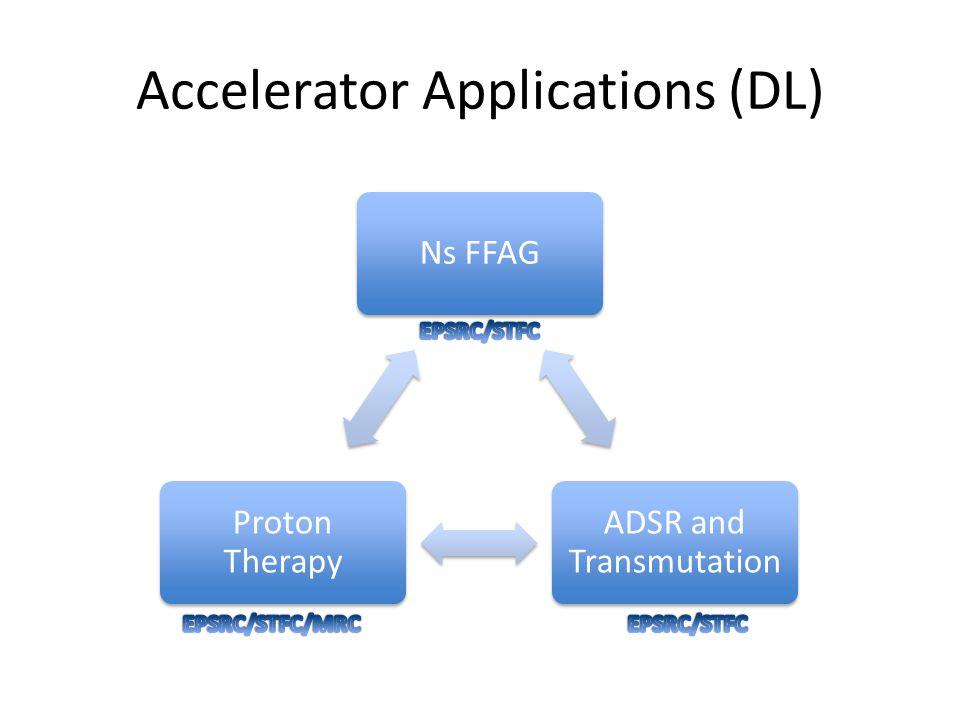 Accelerator Applications (DL) Ns FFAG ADSR and Transmutation Proton Therapy