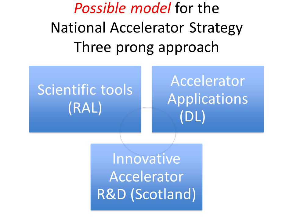Possible model for the National Accelerator Strategy Three prong approach Scientific tools (RAL) Accelerator Applications (DL) Innovative Accelerator R&D (Scotland)
