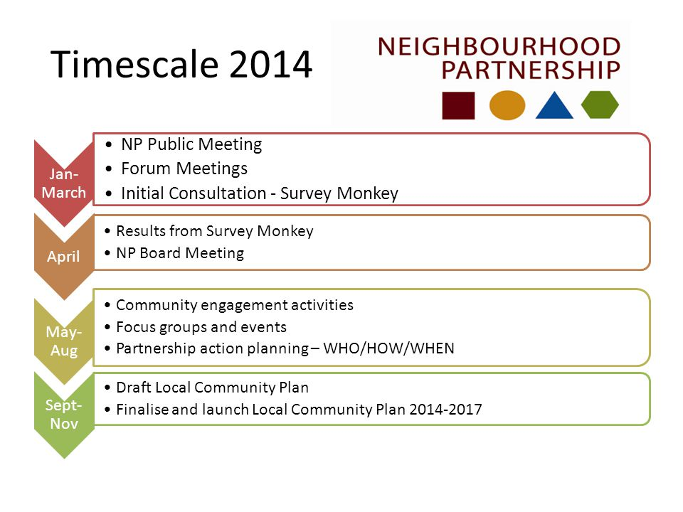 Timescale 2014 Jan- March NP Public Meeting Forum Meetings Initial Consultation - Survey Monkey April Results from Survey Monkey NP Board Meeting May- Aug Community engagement activities Focus groups and events Partnership action planning – WHO/HOW/WHEN Sept- Nov Draft Local Community Plan Finalise and launch Local Community Plan