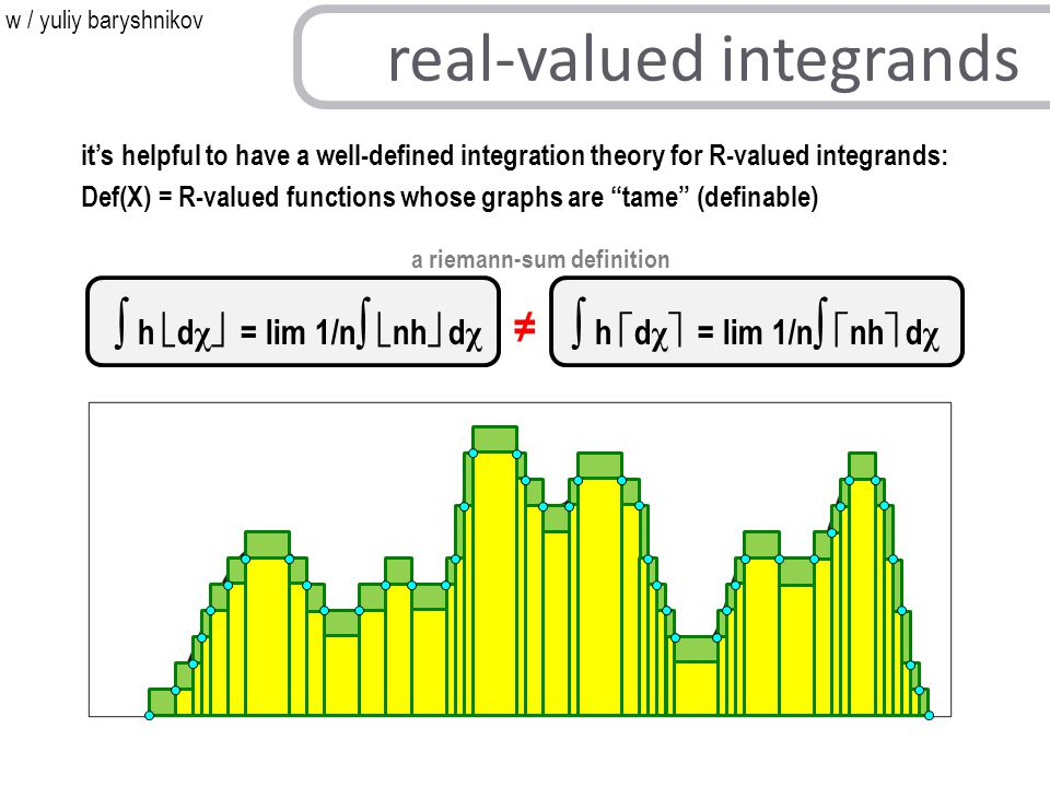 it's helpful to have a well-defined integration theory for R-valued integrands: Def(X) = R-valued functions whose graphs are tame (definable) a riemann-sum definition ∫ h  d χ  = lim 1/n ∫  nh  d χ ∫ h  d χ  = lim 1/n ∫  nh  d χ real-valued integrands ≠ w / yuliy baryshnikov