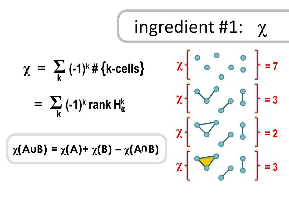 χ = Σ (-1) k # { k-cells } k χ = 7 χ = 3 χ = 2 χ = 3 = Σ (-1) k rank k ingredient #1: χ HkHk HcHc k χ (AuB) = χ (A)+ χ (B) – χ (A B) u
