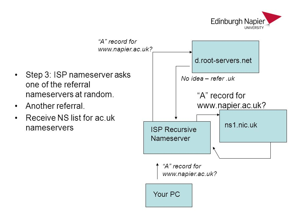"Step 3: ISP nameserver asks one of the referral nameservers at random. Another referral. Receive NS list for ac.uk nameservers ""A"" record for www.napi"
