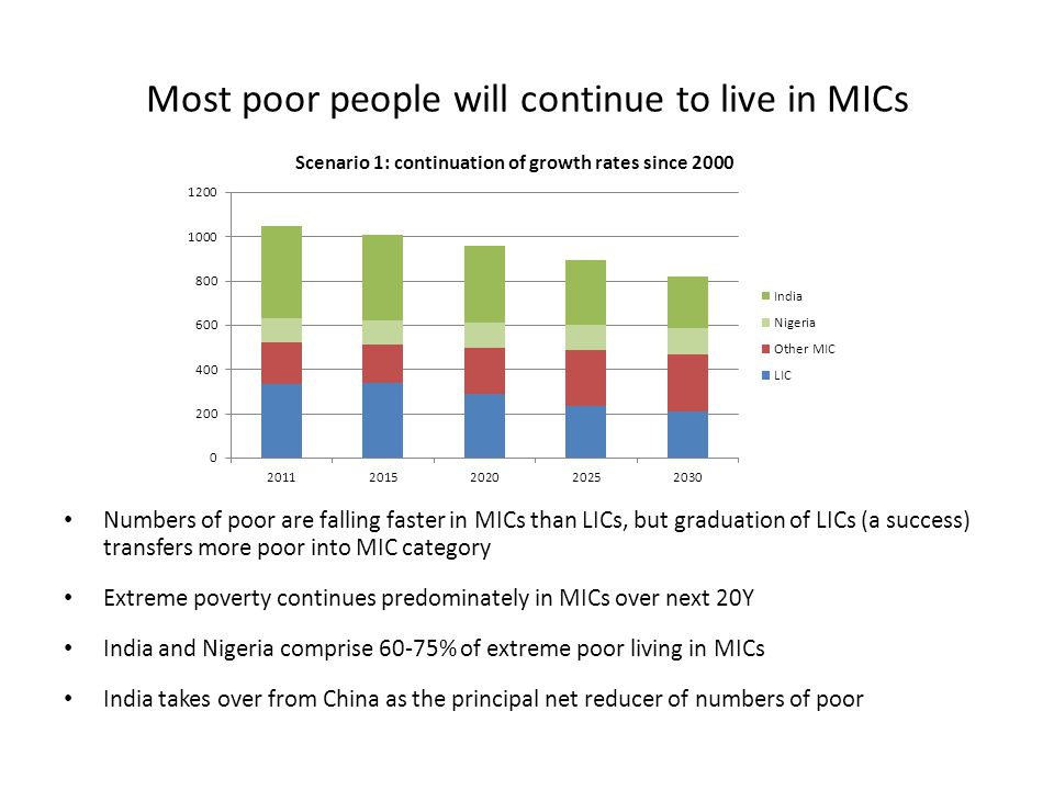 Most poor people will continue to live in MICs Numbers of poor are falling faster in MICs than LICs, but graduation of LICs (a success) transfers more poor into MIC category Extreme poverty continues predominately in MICs over next 20Y India and Nigeria comprise 60-75% of extreme poor living in MICs India takes over from China as the principal net reducer of numbers of poor
